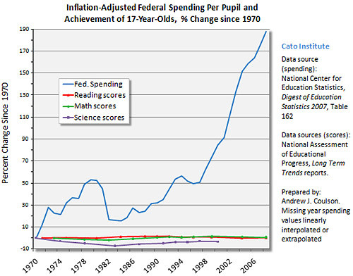 Spending on Education vs. Test Scores
