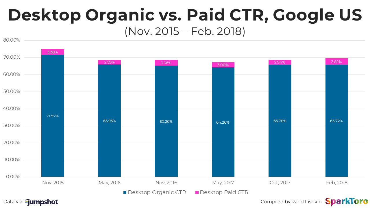 B2B Marketing Stats: Organic Clicks