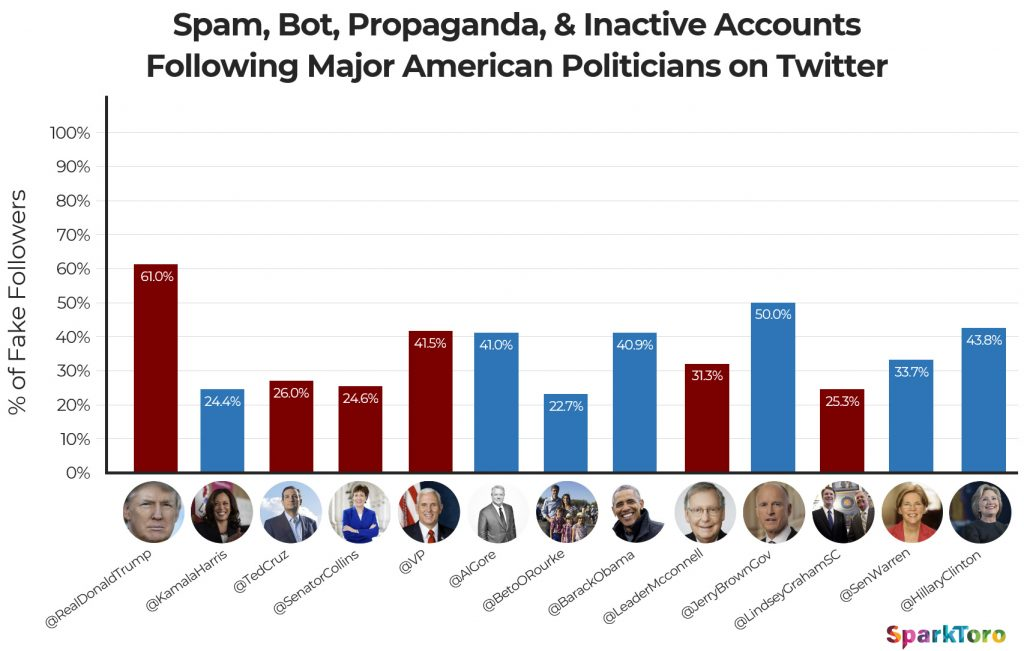 We Analyzed Every Twitter Account Following Donald Trump: 61% Are