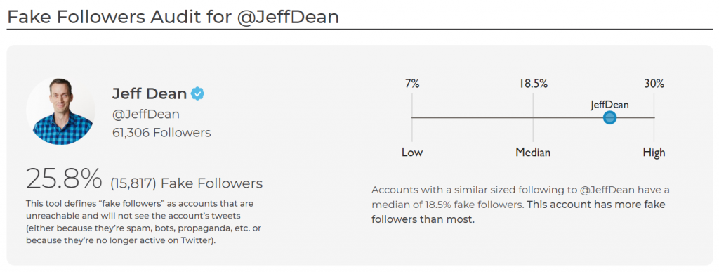 SparkToro's New Tool to Uncover Real vs  Fake Followers on