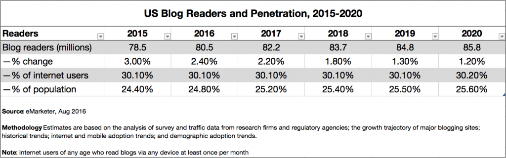 US Blog Readers and Penetration as of 2016