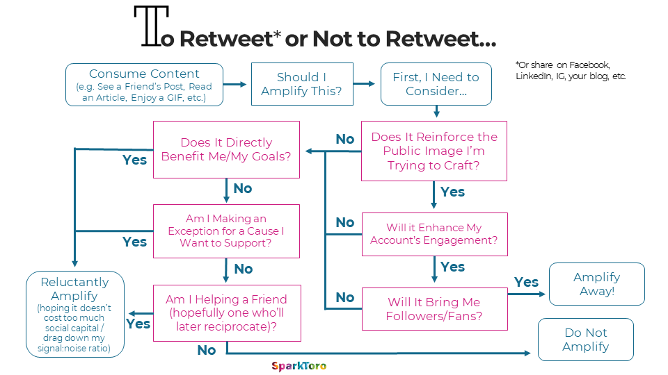 To Retweet or Not to Retweet (a flowchart)