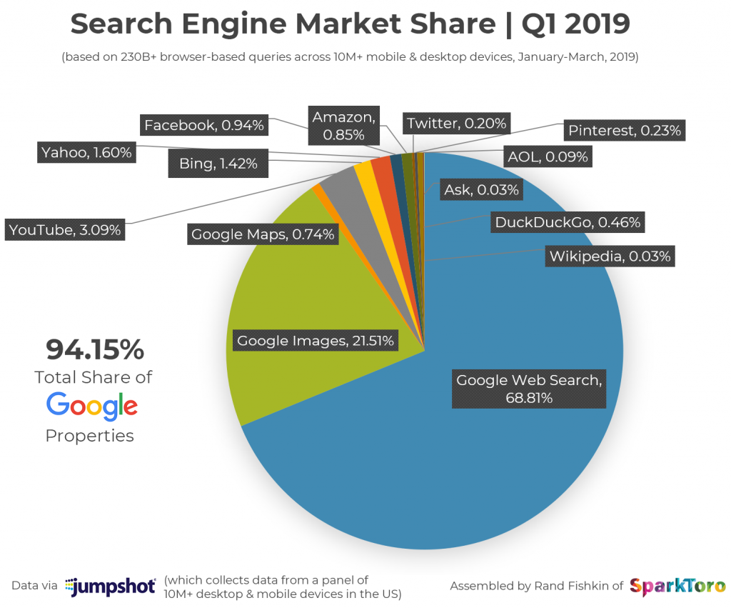 Breakdown of search engine market share in Q1, 2019 using Jumpshot panel data