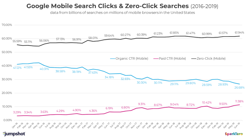 Chart of Google Mobile Search CTR