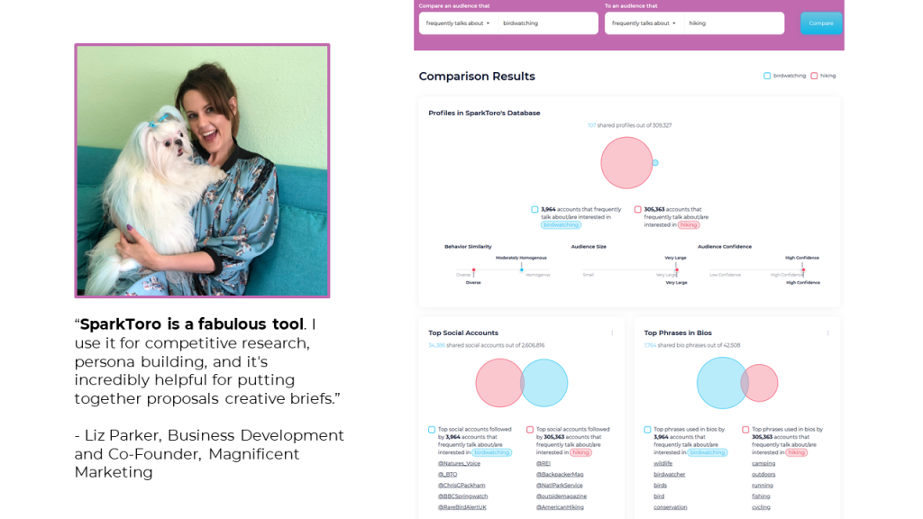 """SparkToro is a fabulous tool. I use it for competitive research, persona building, and it's incredibly helpful for putting together proposals creative briefs."" - Liz Parker, Business Development and Co-Founder, Magnificent Marketing"