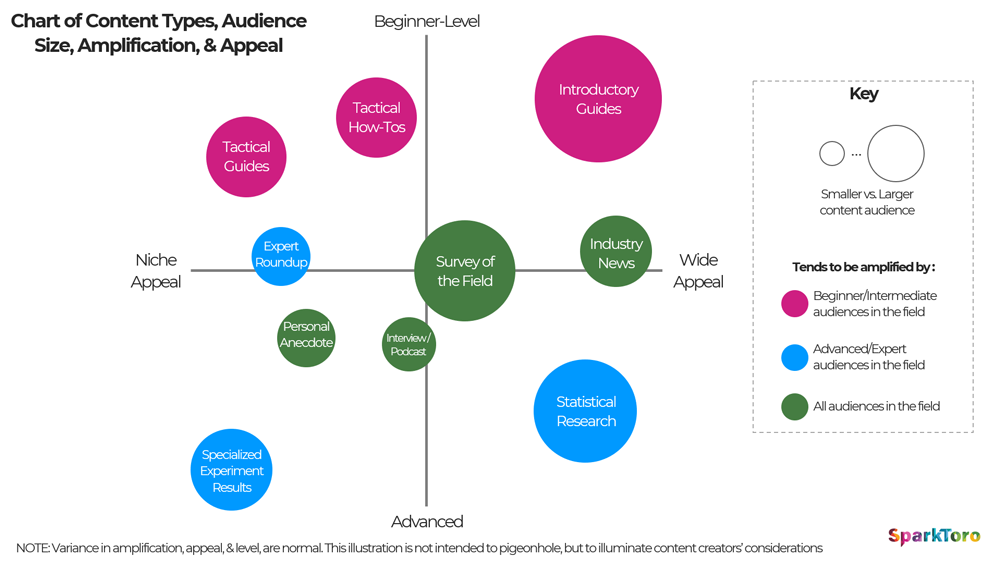 Chart of Content Types, Audience Sizes, and Appeal