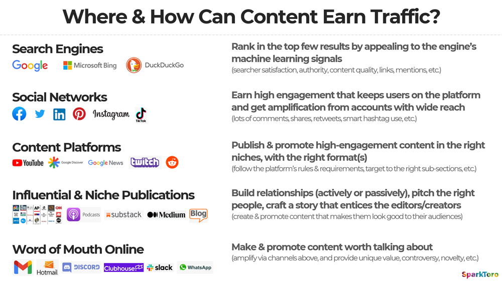 Where & How Content Can Earn Traffic