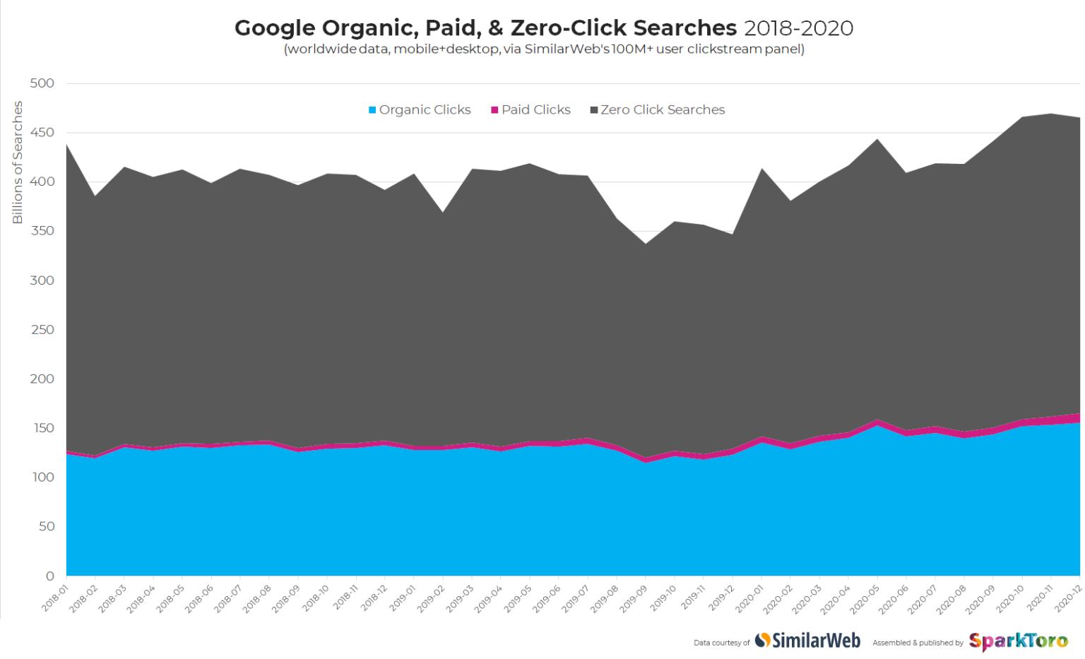Evoluzione della Ricerca Google dal 2018 al 2020
