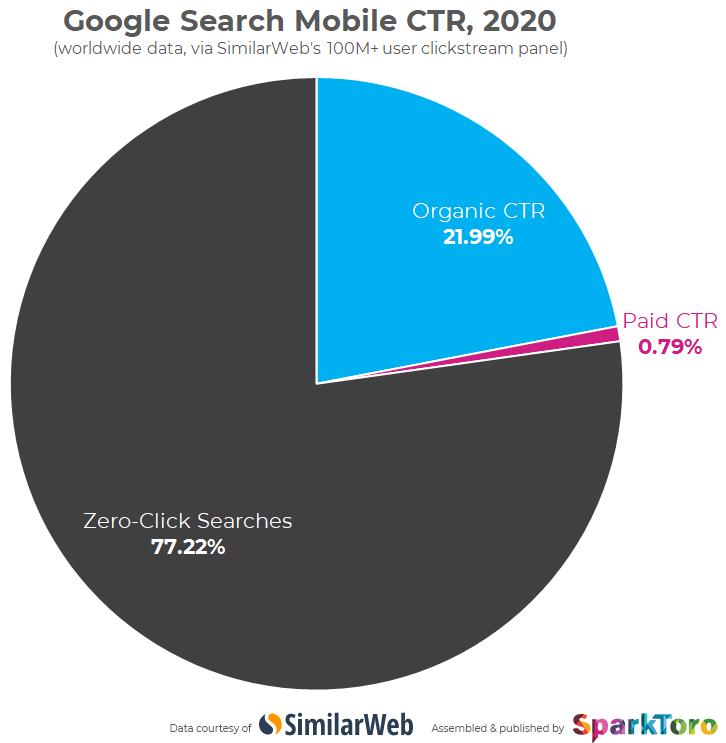 Biểu đồ Google zero -click và Organic CTR và Paid CTR